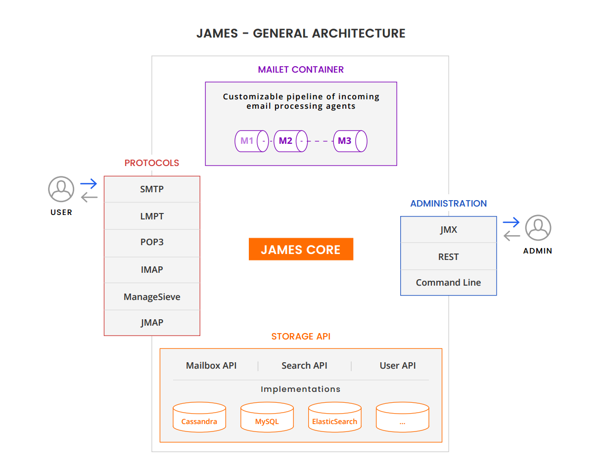 James General architecture