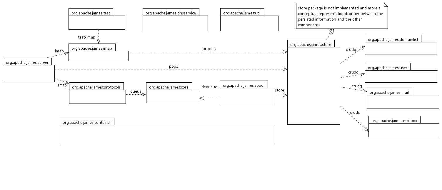 Apache James Server 3 0 - Apache James Server 3 - Develop on